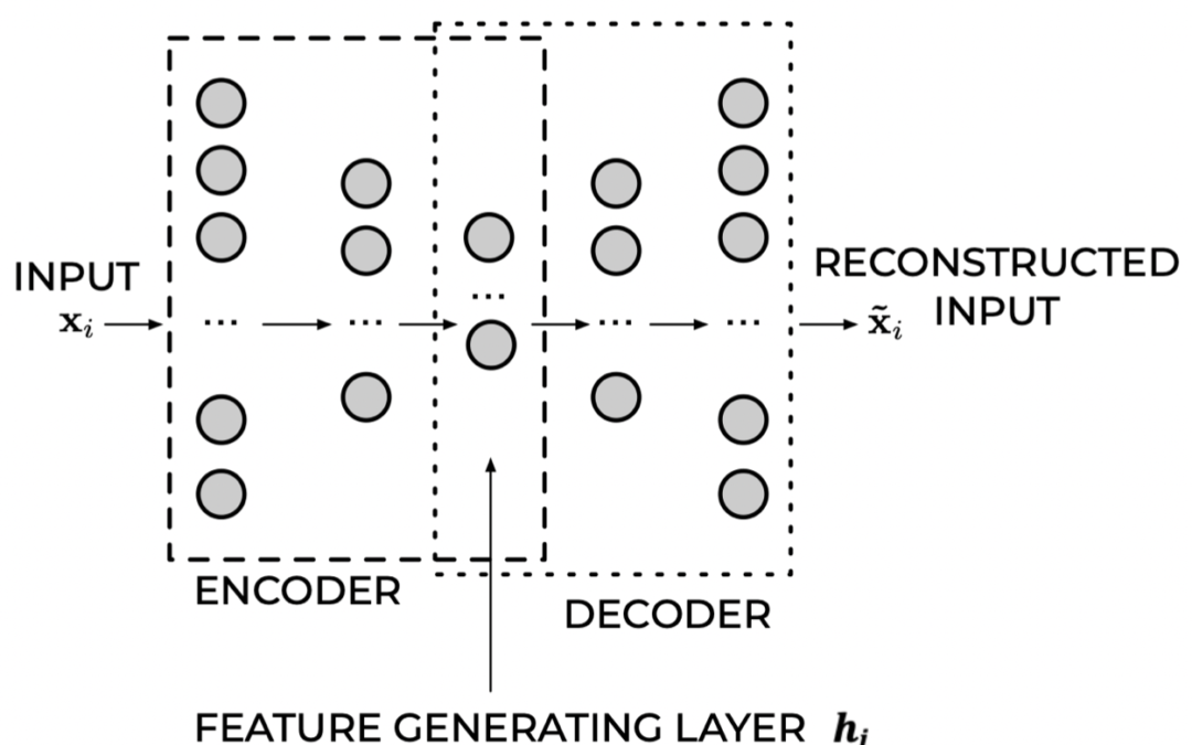 Introduction to Autoencoders